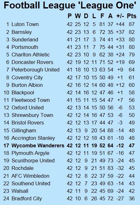 http://chairboys.co.uk/onthenet/news1819/2019_04_13_league_one_table.png